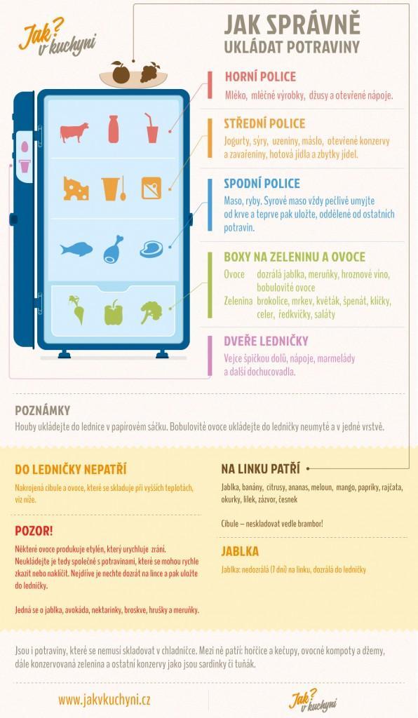 Ukládání potravin do ledničky
