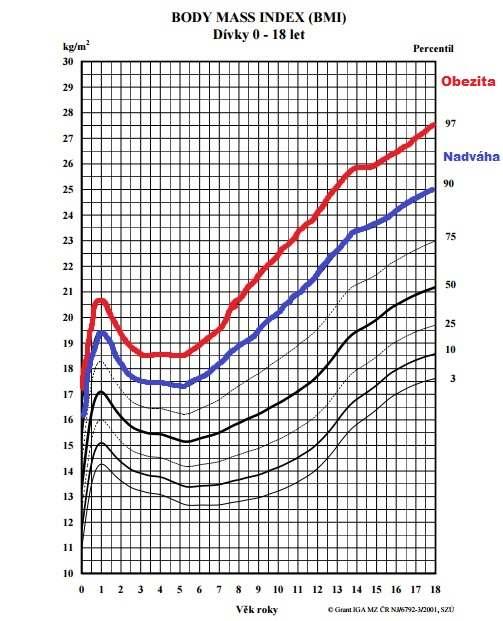 Graf BMI dívky - final
