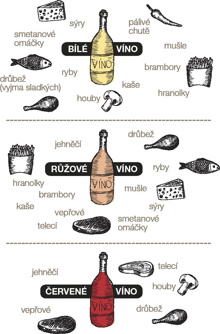 Párování jídla s vínem