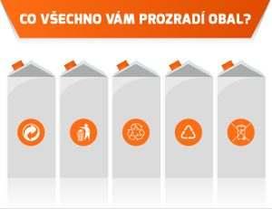 Infografika: Obecně používané symboly na obalech
