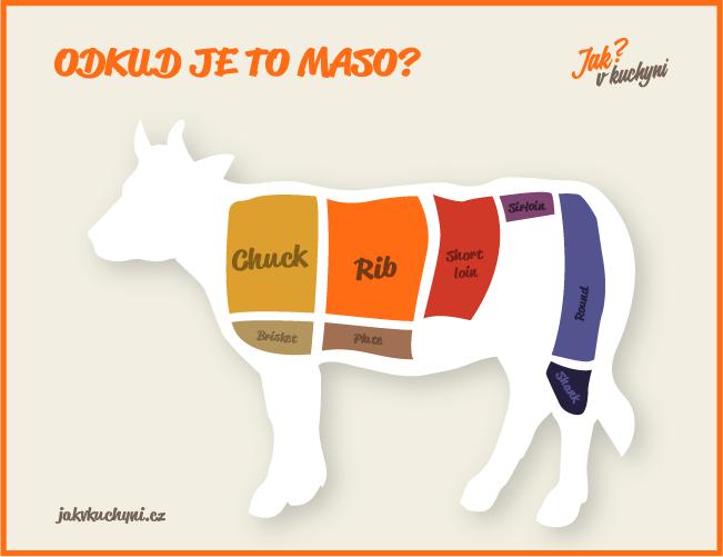 Odkud je to maso